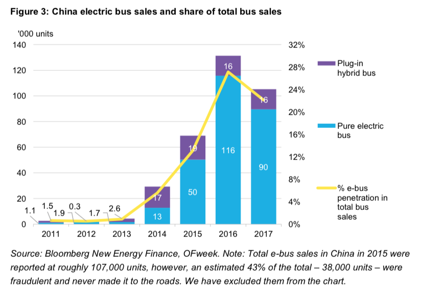 electric buses china bnef