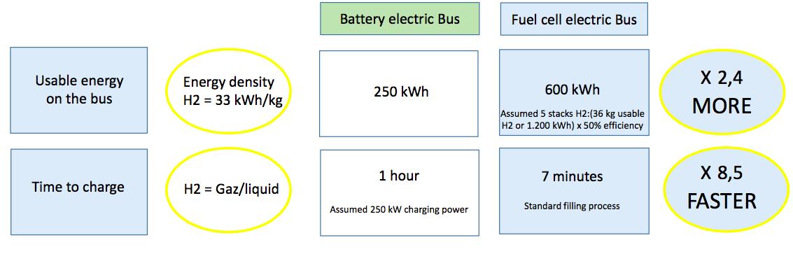 van hool on hydrogen fuel cell bus