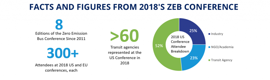 us zero emission bus conference