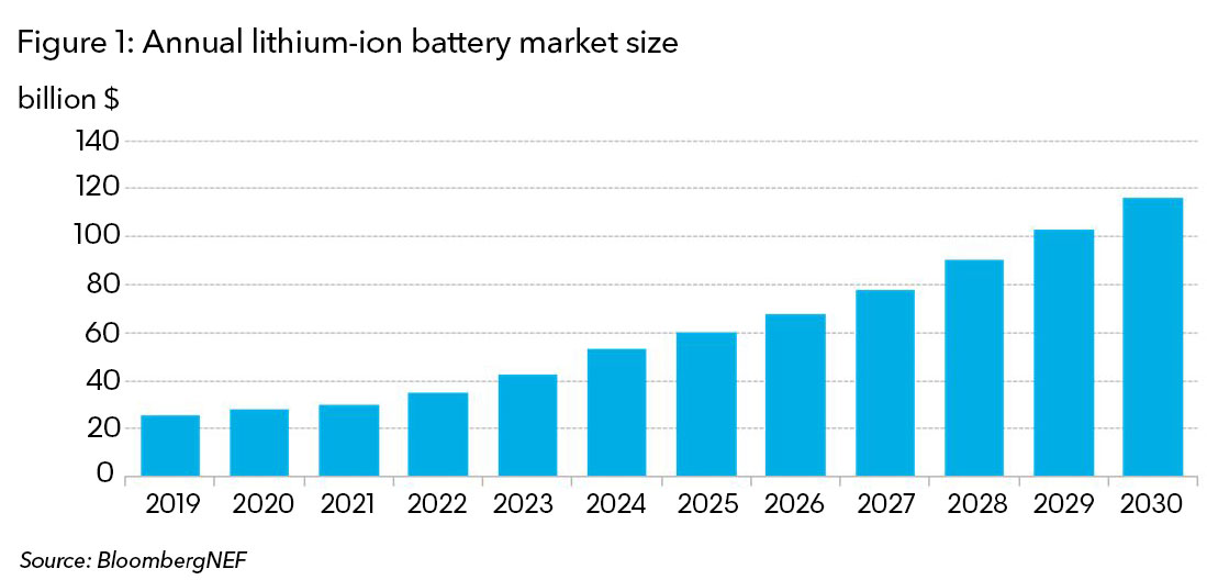 battery cost bnef