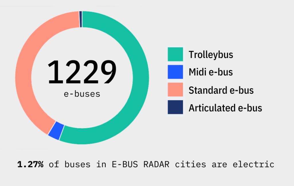 e-bus radar