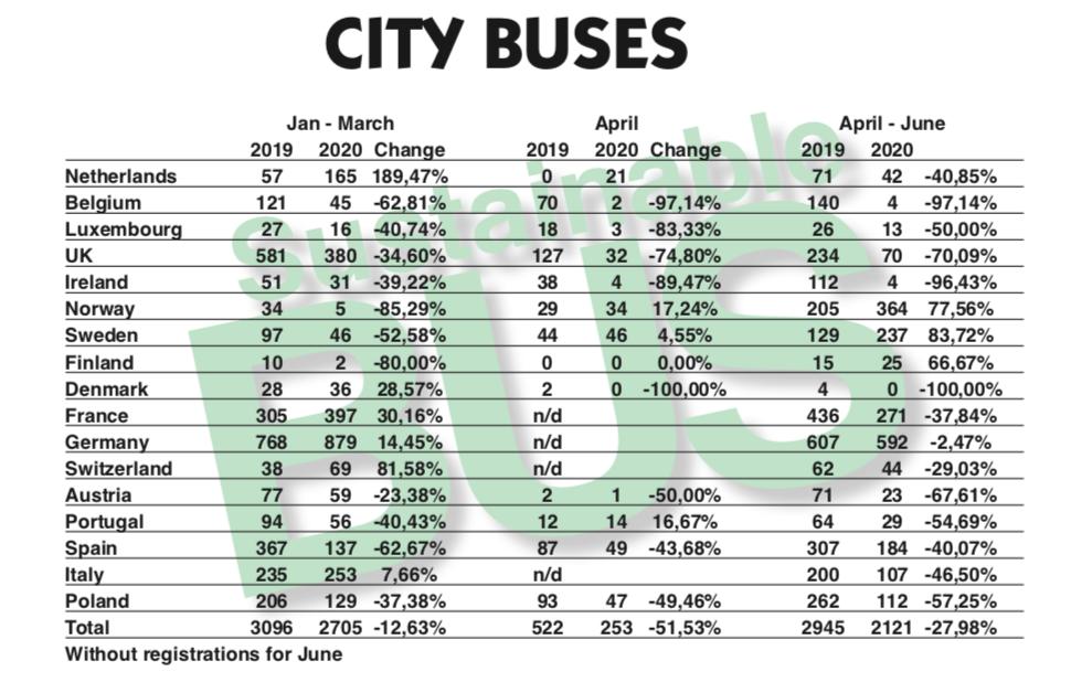 europe bus market 2020