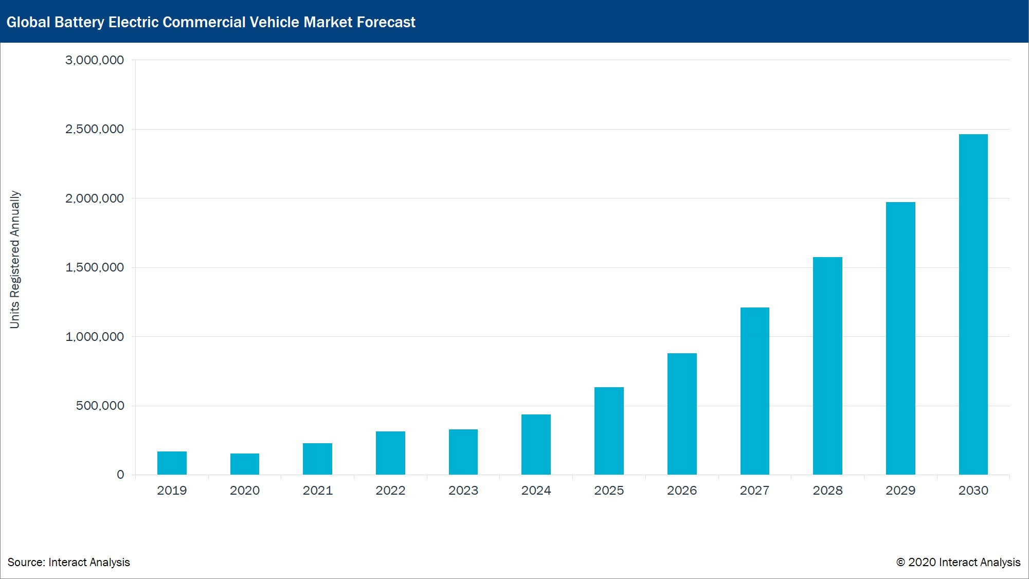 electric commercial vehicles market