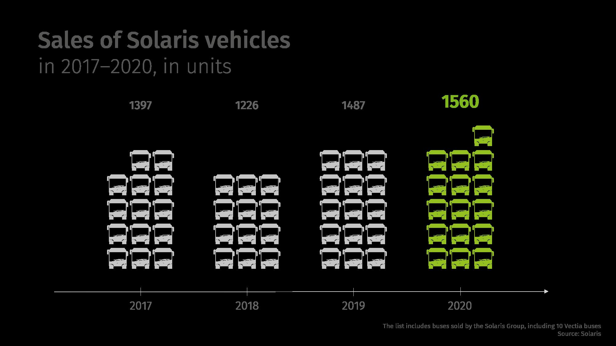 solaris results 2020