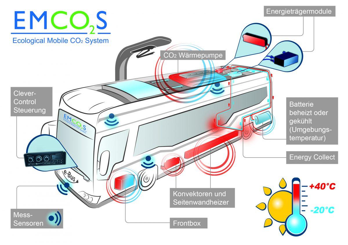 EmCO2s konvekta