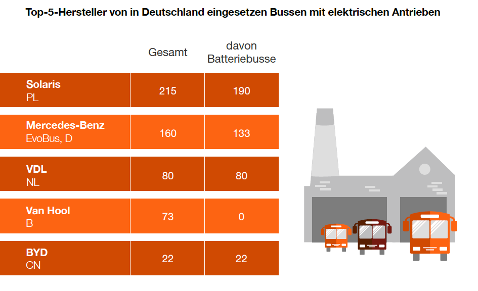 Electric bus fleet in Germany. Source: PwC